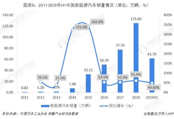 图表6:2011-2019年H1中国新能源汽车销量情况(单位:万辆,%)