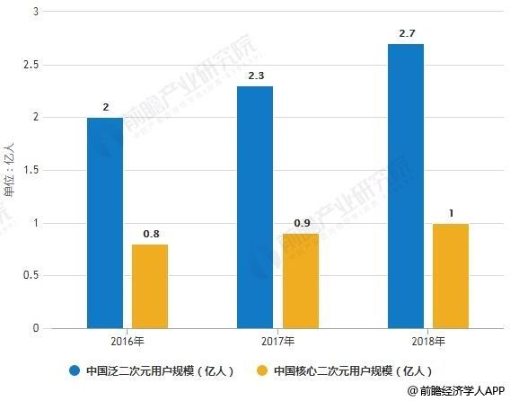 2016-2018年中国二次元用户规模统计情况