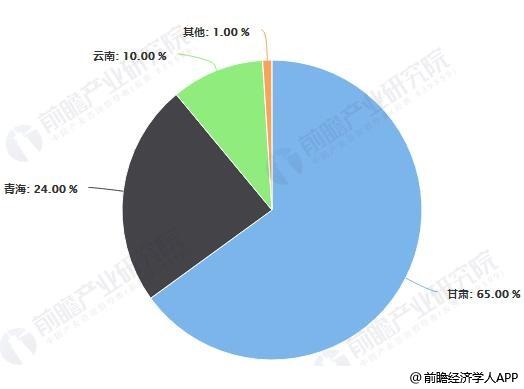 中国当归种植面积区域分布情况