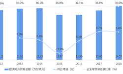 2018年中国与<em>欧洲</em>主要国家双边<em>贸易</em>全景图(附<em>中国</em>和<em>欧洲</em>主要国家进出口数据)