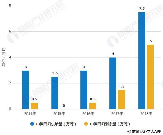 2018年中国当归供给量及剩余量统计情况