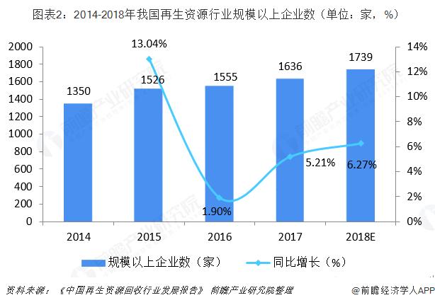 图表2:2014-2018年我国再生资源行业规模以上企业数(单位:家,%)