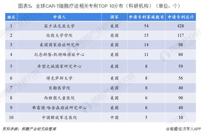 图表5:全球CAR-T细胞疗法相关专利TOP 10分布(科研机构)(单位:个)