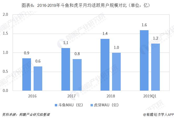 图表6:2016-2019年斗鱼和虎牙月均活跃用户规模对比(单位:亿)