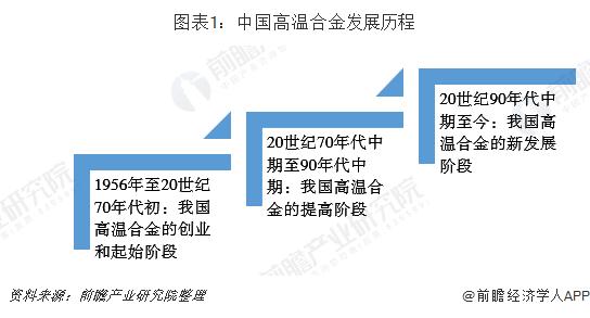 图表1:中国高温合金发展历程