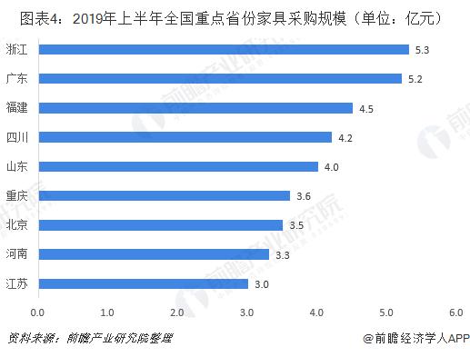 图表4:2019年上半年全国重点省份家具采购规模(单位:亿元)