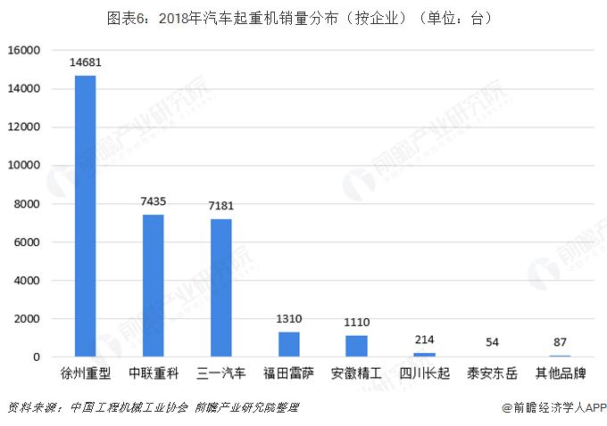 图表6:2018年汽车起重机销量分布(按企业)(单位:台)