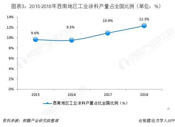 图表3:2015-2018年西南地区工业涂料产量占全国比例(单位:%)