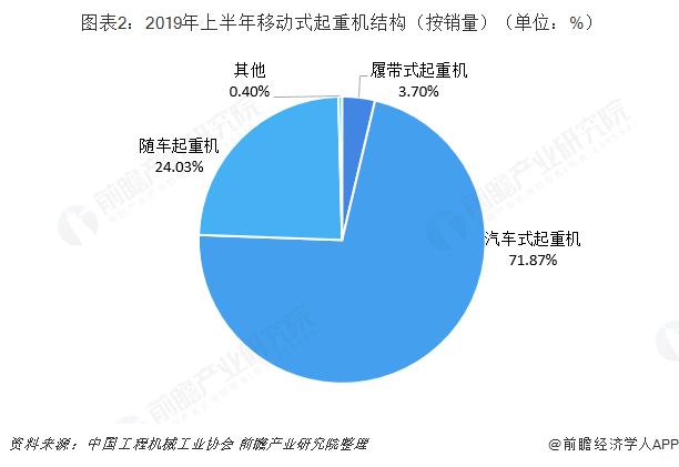 图表2:2019年上半年移动式起重机结构(按销量)(单位:%)
