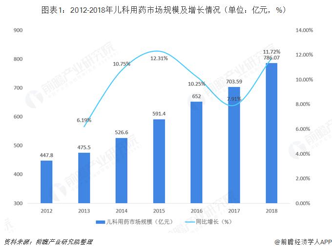 图表1:2012-2018年儿科用药市场规模及增长情况(单位:亿元,%)