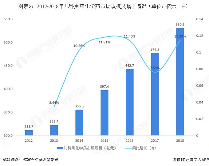 图表2:2012-2018年儿科用药化学药市场规模及增长情况(单位:亿元,%)