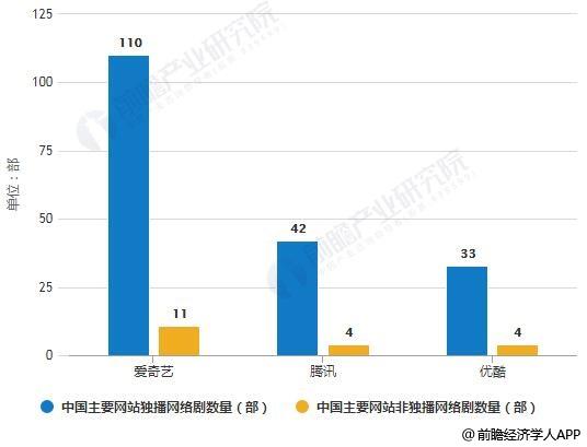 2018年中国主要网站独播与非独播网络剧数量统计情况