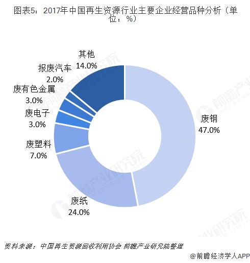 图表5:2017年中国再生资源行业主要企业经营品种分析(单位:%)