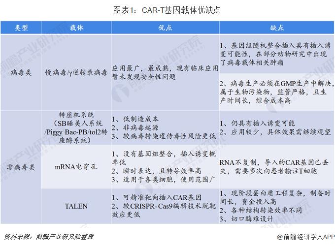 图表1:CAR-T基因载体优缺点