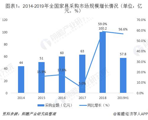 图表1:2014-2019年全国家具采购市场规模增长情况(单位:亿元,%)