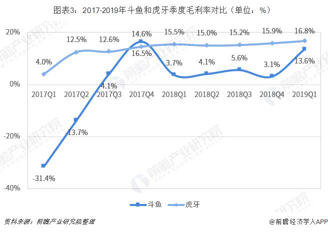 图表3:2017-2019年斗鱼和虎牙季度毛利率对比(单位:%)