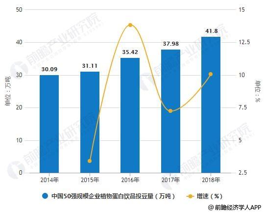 2014-2018年中国50强规模企业植物蛋白饮品投豆量统计增长情况