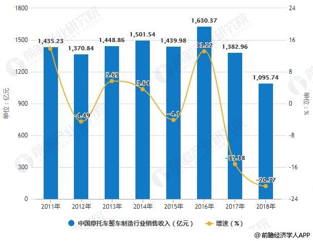 2011-2018年中国摩托车整车制造行业销售收入统计及增长情况