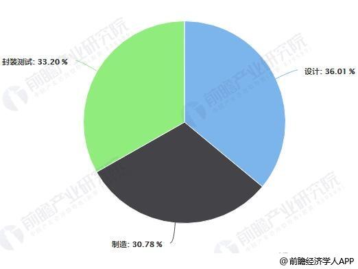 2019年Q1中国集成电路产业销售规模分布占比统计情况