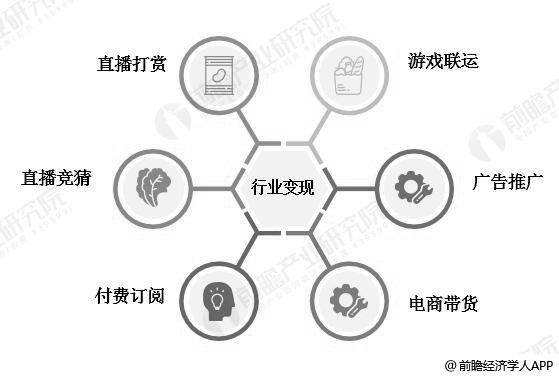 中国游戏直播平台深度变现模式分析情况