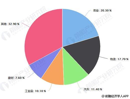 2019年H1中国B2B企业行业分布及占比统计情况
