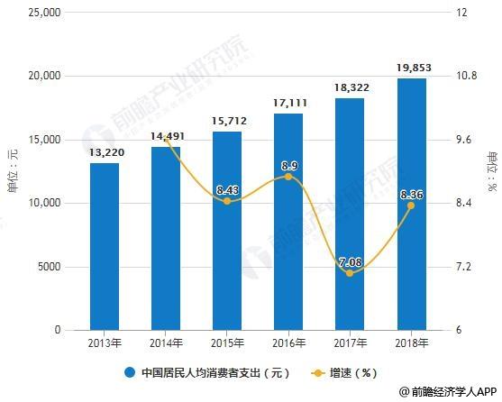 2013-2018年中国居民人均消费者支出统计及增长情况
