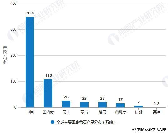 2018年全球主要国家萤石产量分布情况