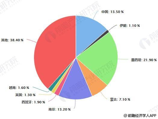 2010-2018年全球萤石储量区域分布占比统计情况
