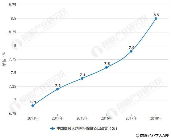 2013-2018年中国居民人均医疗保健支出占比统计及增长情况
