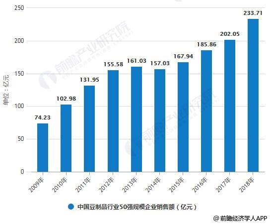 2009-2018年中国豆制品行业50强规模企业投豆量、销售额统计情况