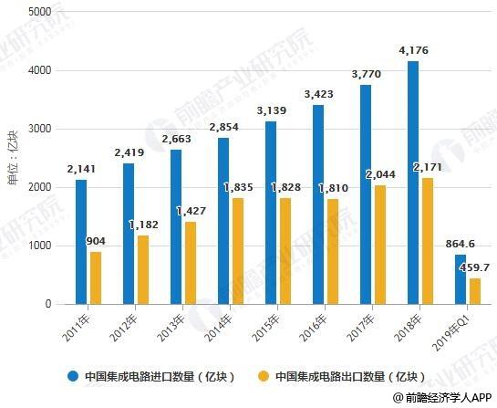 2011-2019年Q1中国集成电路进出口数量统计情况