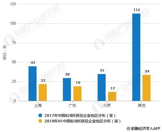 2017-2019年H1中国B2B所获投企业地区分布情况