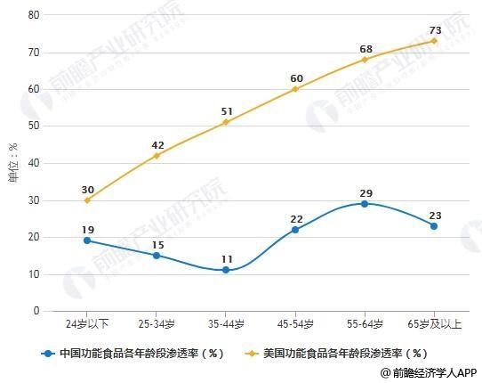 中美国功能食品各年龄段渗透率对比情况