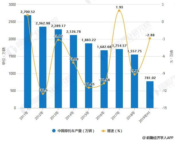 2011-2019年H1中国摩托车产量统计及增长情况