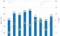 2019年H1中国白酒行业市场分析:产量接近400万千升 酒类<em>进口量</em>超77万千升