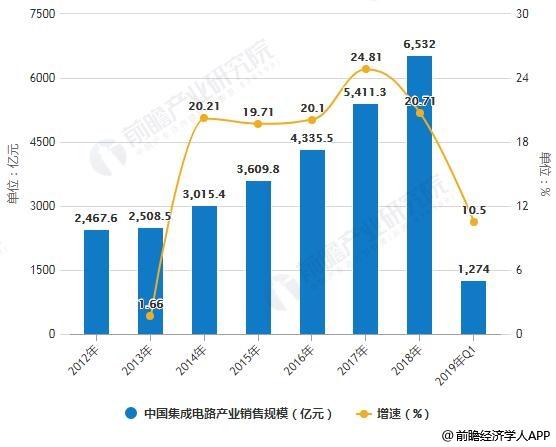 2012-2019年Q1中国集成电路产业销售规模统计及增长情况