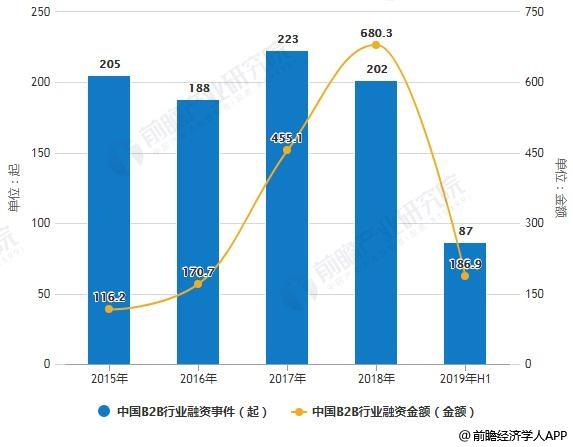 2015-2019年H1中国B2B行业融资事件及金额统计情况