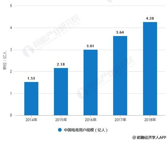 2014-2018年中国电竞用户规模统计情况