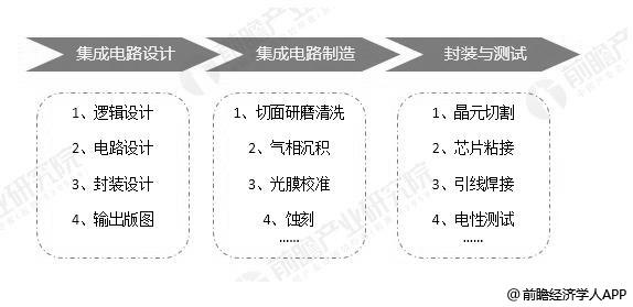半导体生产制造流程链条分析情况