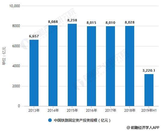 2019年中国铁路行业市场分析:国家政策赋能助推产业发展