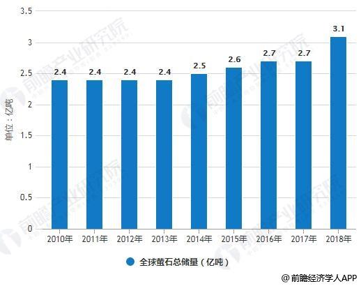 2010-2018年全球萤石总储量统计情况