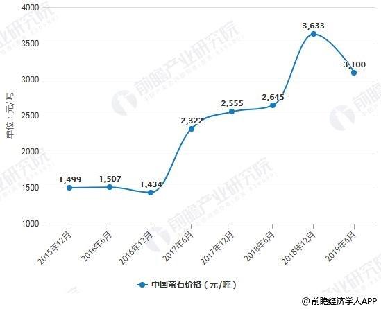 201-2019年6月中国萤石价格统计情况