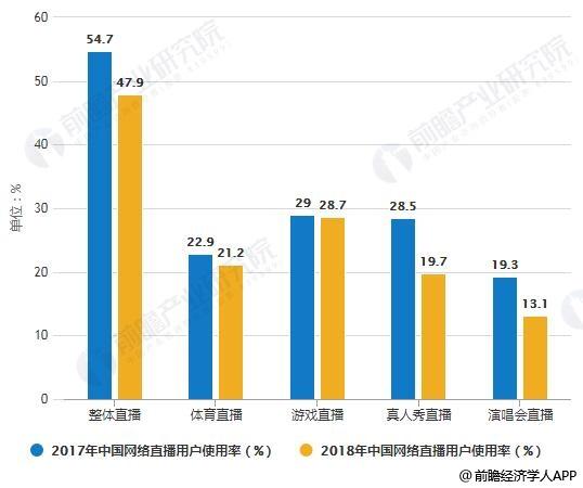 2017-2018年中国网络直播用户使用率统计情况