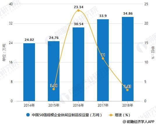 2014-2018年中国50强规模企业休闲豆制品投豆量统计增长情况