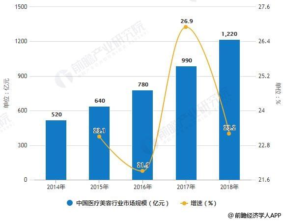 2018年中国医疗美容行业市场现状及发展前景分析