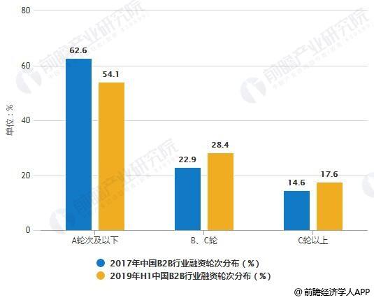 2017-2019年H1中国B2B行业融资轮次分布情况