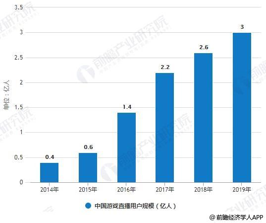 2014-2018年中国游戏直播用户规模统计情况及预测