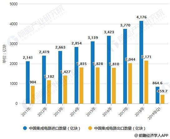 2011-2019年Q1中国集成电路贸易逆差金额统计情况