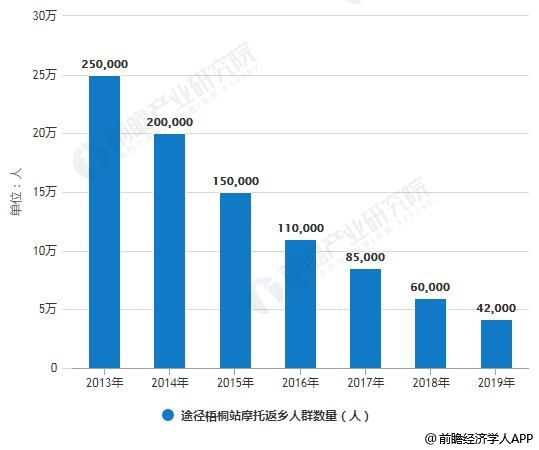 2013-2019年途径梧桐站摩托返乡人群数量统计情况及预测