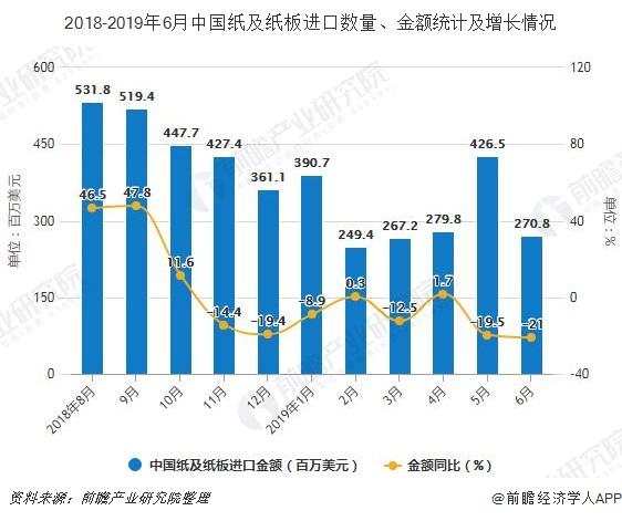 2018-2019年6月中国纸及纸板进口数量、金额统计及增长情况